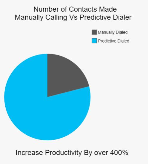 Predictive Dialer Features - Auto Dialer FREE TRIAL (620